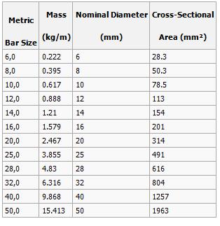Rebar conversion table metric microfinanceindia rebar conversion table metric www napma net greentooth Gallery